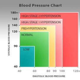 high-blood-pressure-chart