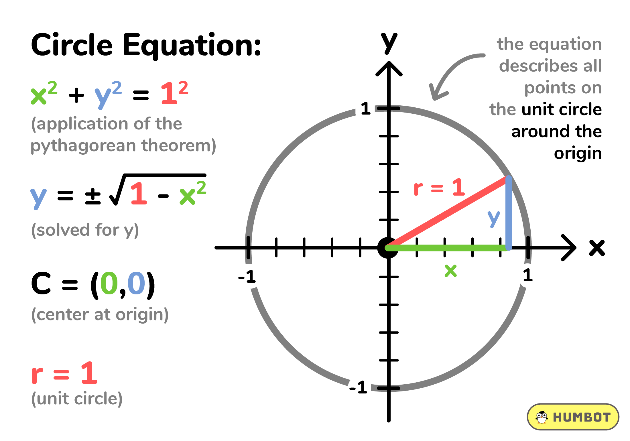 How To Solve For Y In Circle Equation