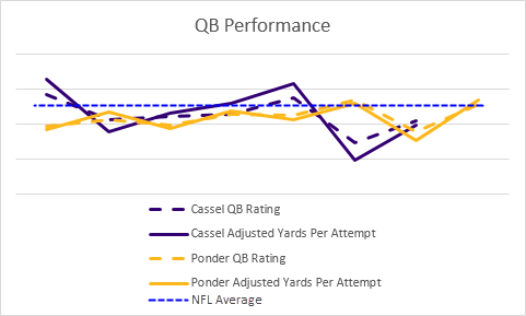 Cassel and Ponder's game-by-game performance, according to various metrics