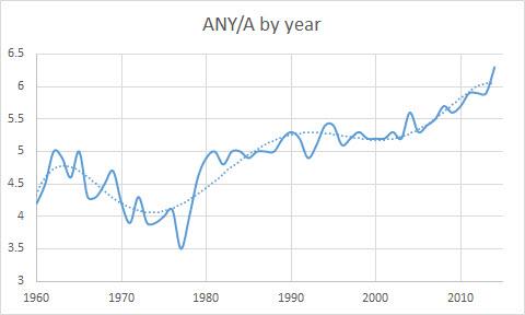 ANYA by Year (1960-2014)