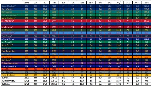 HOF Quarterbacks and How They Compare Final Edit