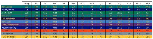 HOF Rookies and How They Compare