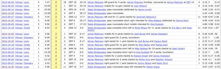 22 total plays (12 pass, 10 rush)