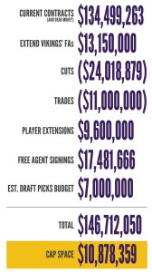 VT Offseason Plan - Post-Free Agency Vikings Cap