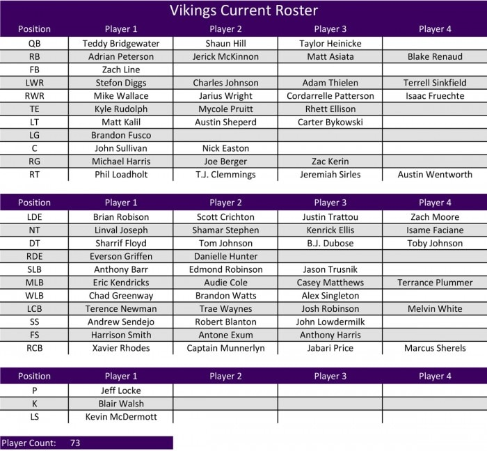 VT Offseason Plan - Vikings Current Roster