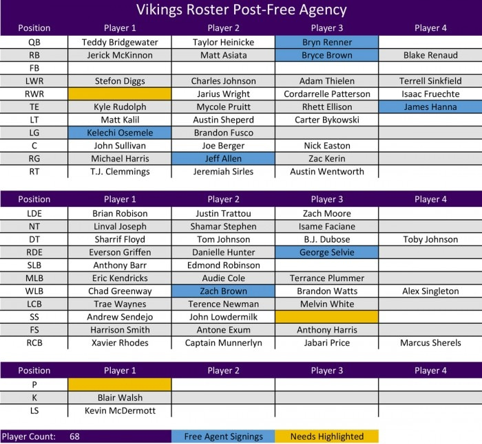 VT Offseason Plan - Roster Post-Free Agency