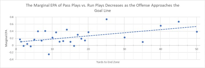 As Offenses Approach the Goal Line, the Marginal EPA of Passing Vs. Running Approaches Zero