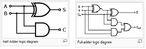 ஓப்பன் ஆஃபிஸ் ட்ரா-76 மின்சுற்று வரைபடத்தை(Logic Circuit