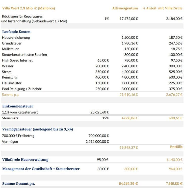 Laufende Kosten: Alleineigentum vs. Mit-Eigentum