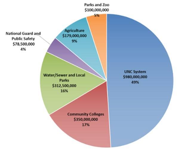 NC Choice Bond spending