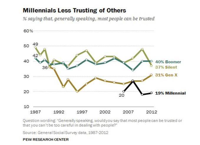 millenials_pew_research_trust_study - Copy