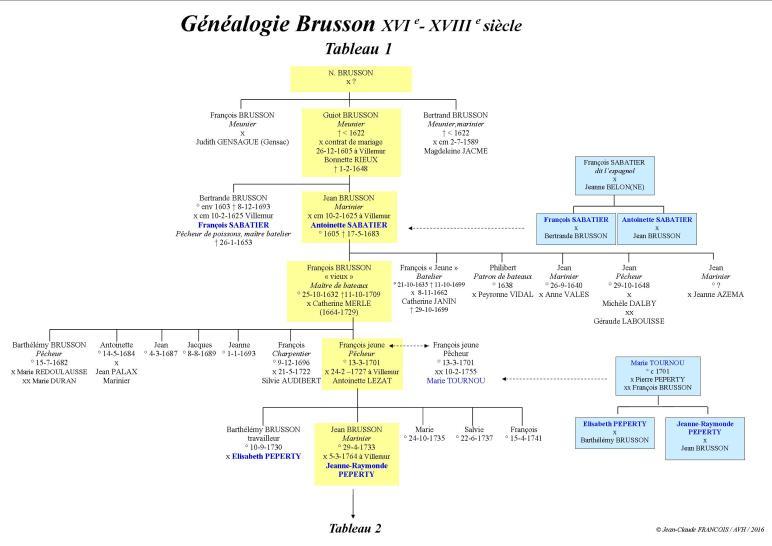 généalogie brusson 1