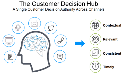 customer decision hub