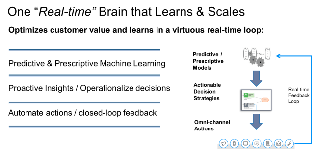 AI Learning Loop