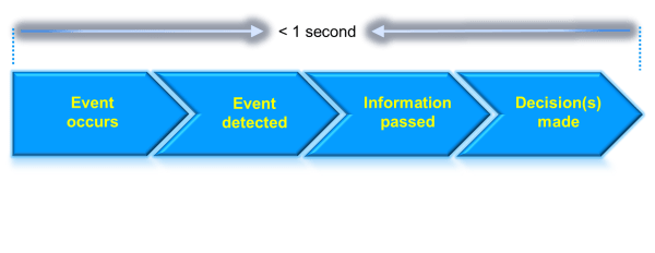 Real-Time Events