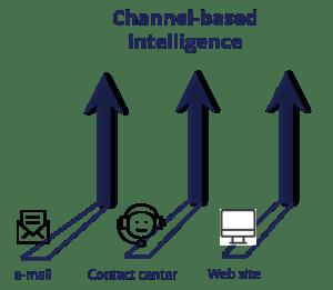 channel intelligence