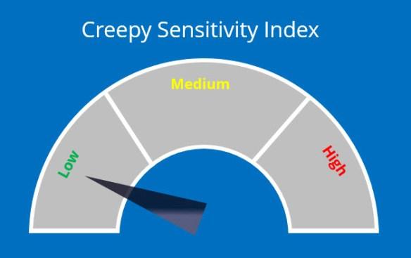 creepy index