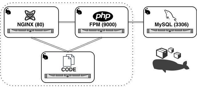 Faire tourner une application Symfony avec Docker et