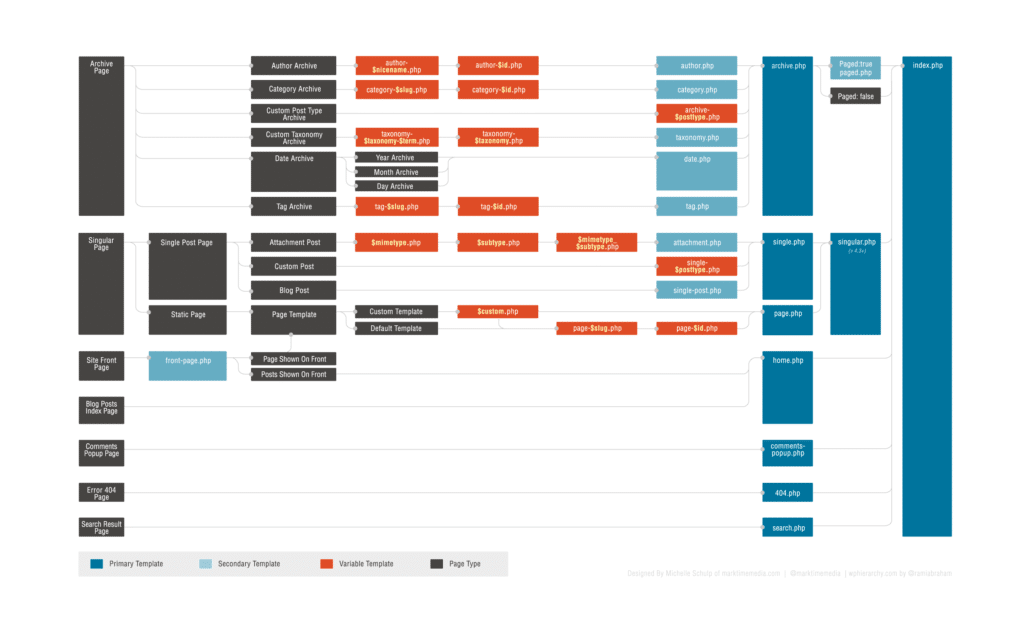 Schéma illustrant la hierarchie des templates WordPress