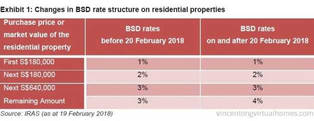 Hike in Buyer's Stamp Duty Feb 2018 - VincentOngVirtualhomes