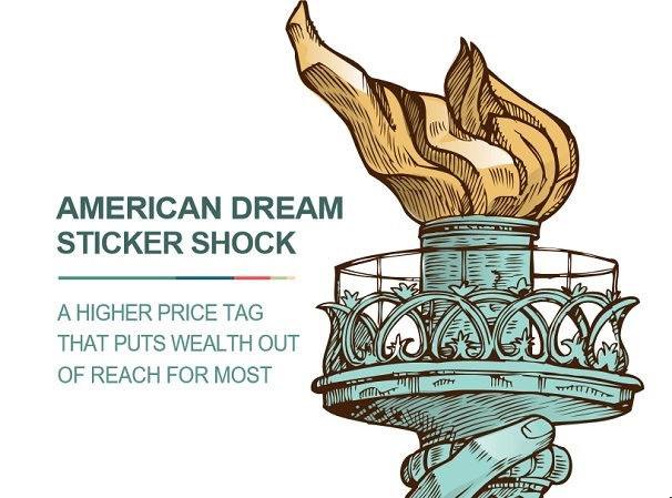 Image result for american dream sticker shock