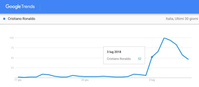 trend-di-ricerca-ronaldo-italia-3-10-luglio-2018