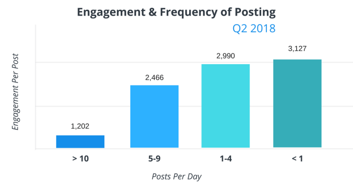 Engagement-per-volume-post-published-Q1-2018-1
