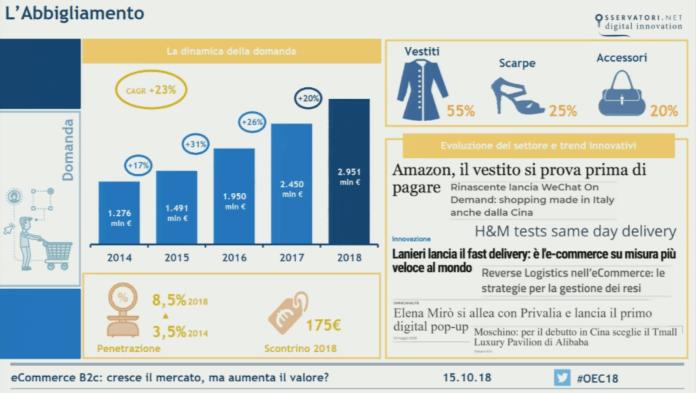 ecommerce-abbigliamento-2018-italia
