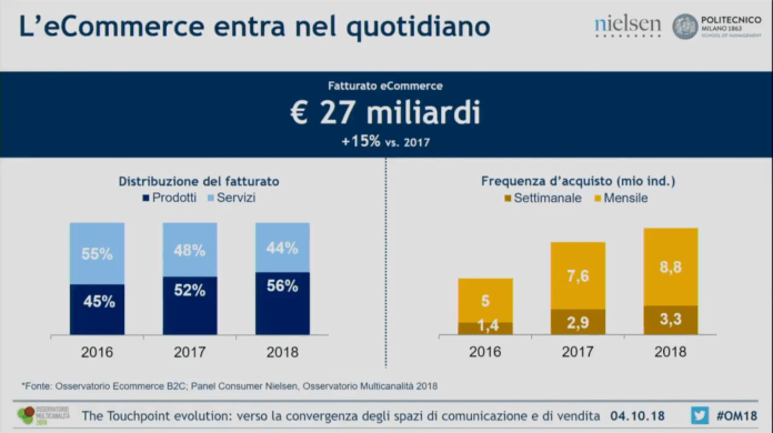 ecommerce-nel-quotidiano-frequenza-d-acquisto-italia
