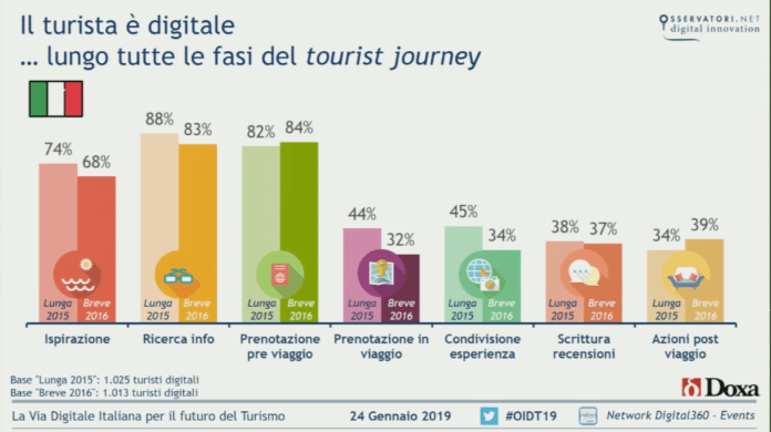 ruolo-del-digitale-nel-tourist-journey