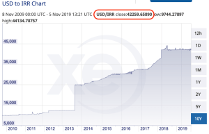 XE.com shows the incorrect exchange rate for the Iranian Rial to US Dollar (IRR to USD) | Iranian Rial exchange rate | VincePerfetto.com