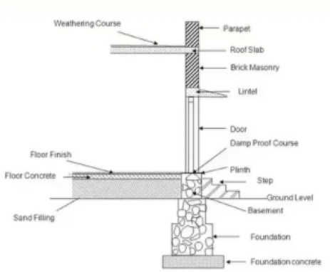 The figure shows the basic elements of a building