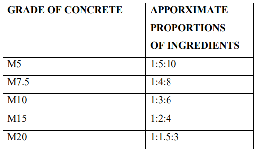 The figure shows the grade of concrete and proportions of ingredients proposed by working stress method
