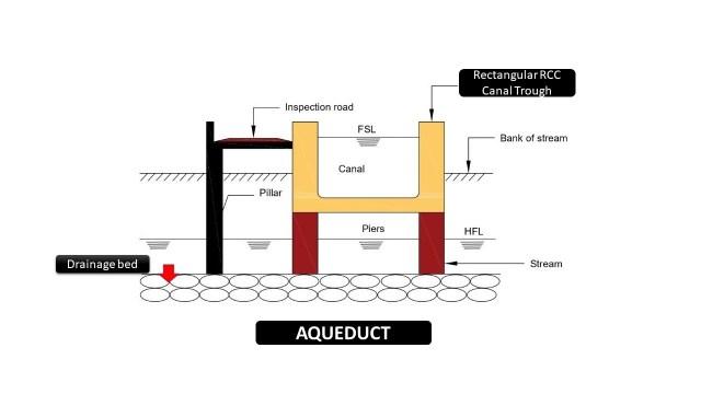 Cross Drainage works - Aqueduct