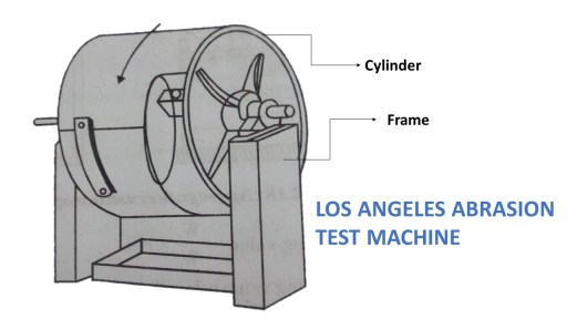Los angeles Abrasion testing apparatus