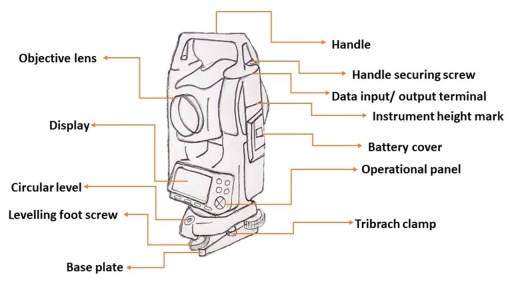 Components of total station