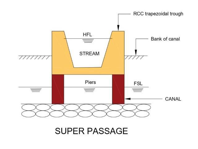 Super passage
