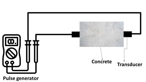 Methodology of UPV test