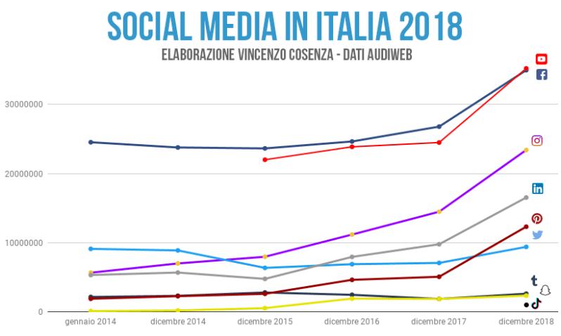 social media in italia audience trend 2018