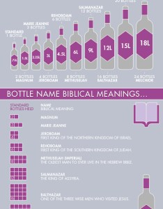 Wine bottle size name infographic learn about large format sizes also names  guide rh vinepair
