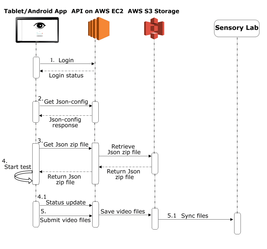 SensoryApp diagram