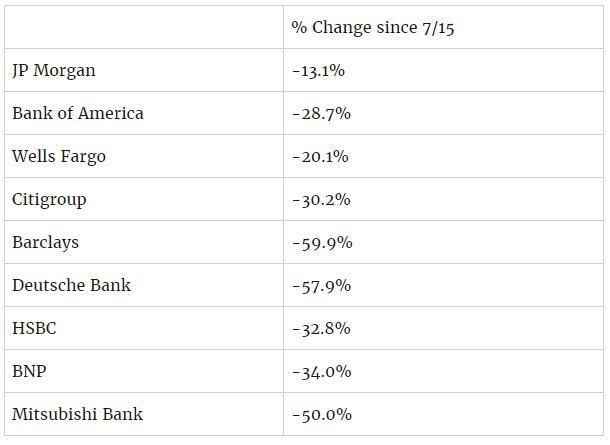 tabelle bankwerte