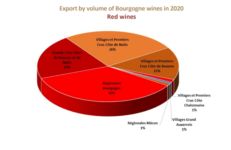 Export by volume of Bourgogne red wines in 2020 (pic: BIVB)