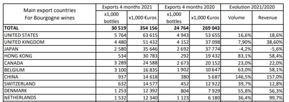 Top 10 Bourgogne export markets from January to April (pic: screen grab))