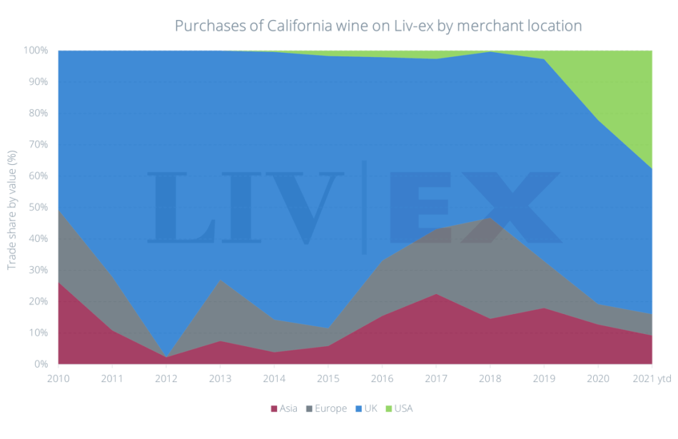 Purchase of California wines by location (pic: Liv-Ex)