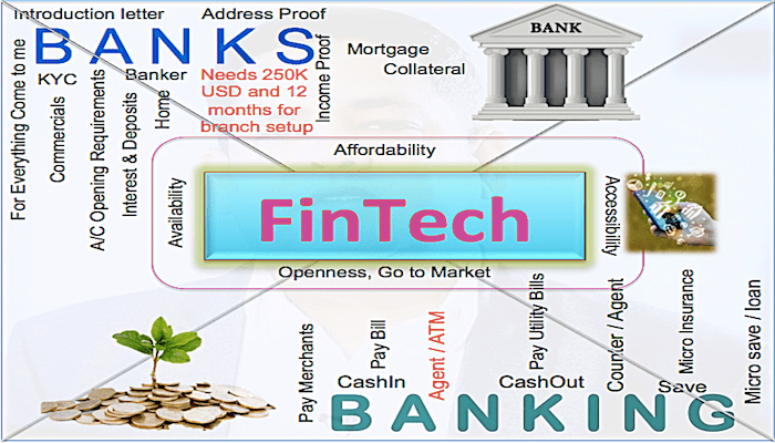 What is needed, Banking or Banks?