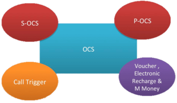 Convergent Billing- As One Product Catalog