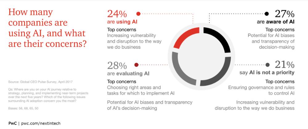 AI usage