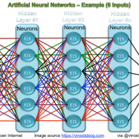 Artificial Neural Networks – Debunking The Myth