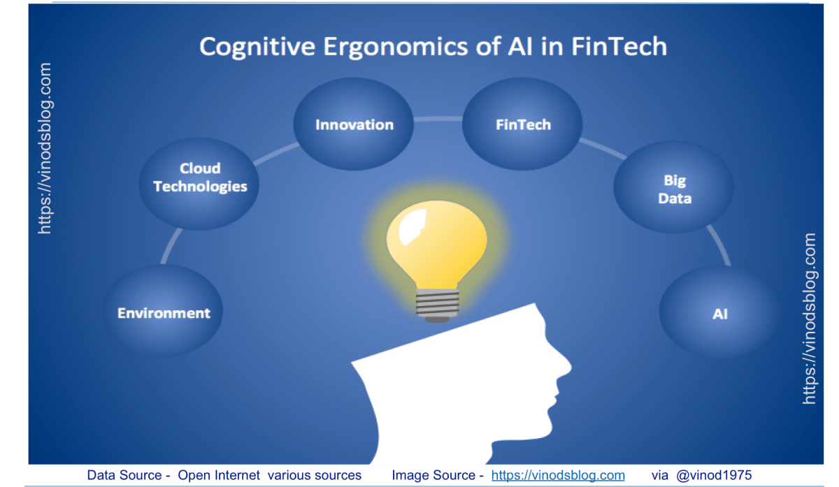 How Cognitive Ergonomics of AI Exciting FinTech